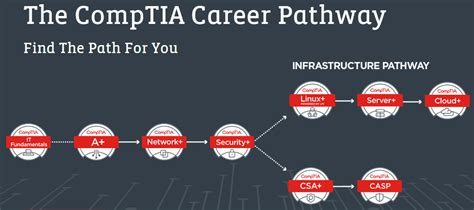 desktop support comptia information technology bucks county
