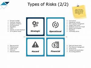 Types Of Risks Strategic Operational Ppt Powerpoint