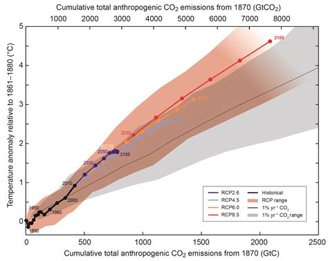How sensitive is global temperature to cumulative CO2 ...