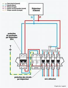 Tableau électrique Triphasé Legrand : parafoudre int gr au tableau sch ma de branchement ~ Edinachiropracticcenter.com Idées de Décoration