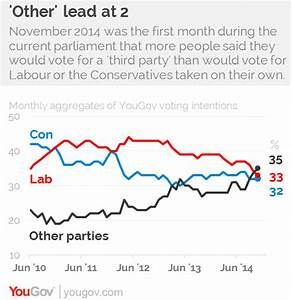 YouGov | Labour and the Conservatives overtaken by other ...