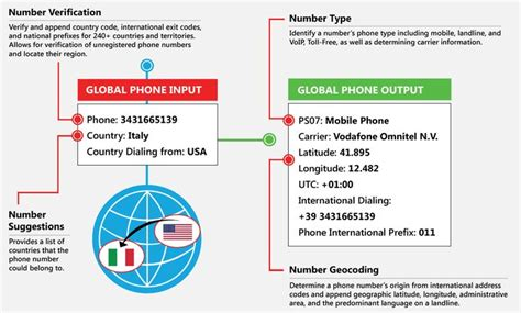 phone number verification services  melissa