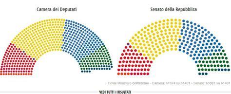risultati elezioni  ecco le liste dei parlamentari