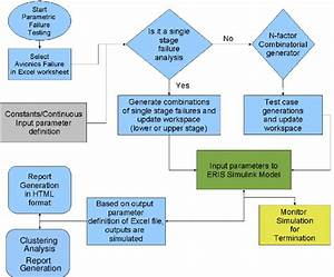 Process Flow Chart For Parametric Analysis