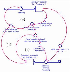 Reinforcing Feedback Loops Power Effective Communities Of