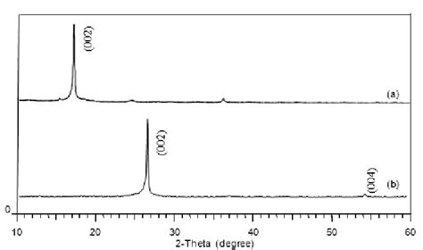 xrd pattern   graphene oxide   graphene  scientific diagram