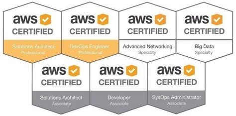 passed  aws certification exams cloud academy blog