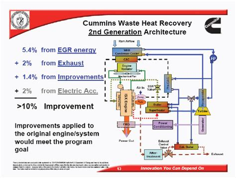 engine systems  fuels review   st century