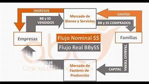 Econom U00eda Y Empresa   Diagrama Del Flujo Circular