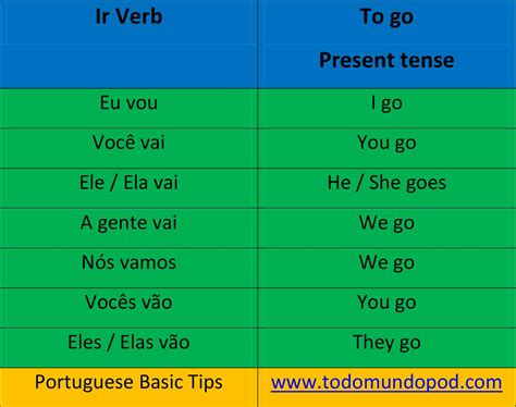 english ir conjugation  vir conjugation  portuguese
