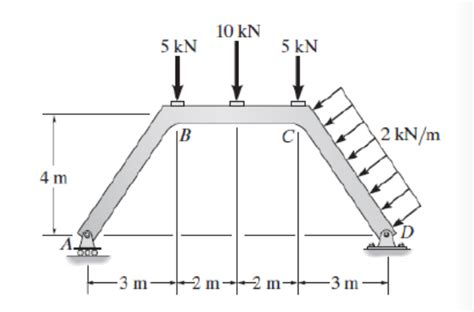 Solved Draw Diagrams Axial Force Shear Bending