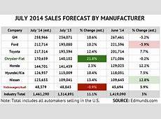 July 2014 US New Auto Sales Forecast Record High Auto