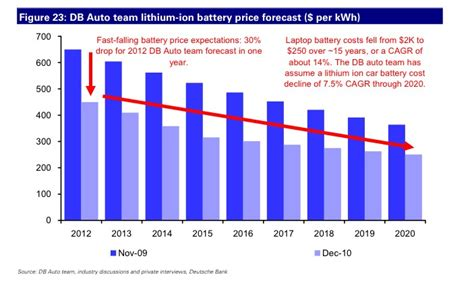 electric car battery price  chart cleantechnica
