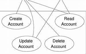 A Use Case Diagram For A Crud Application