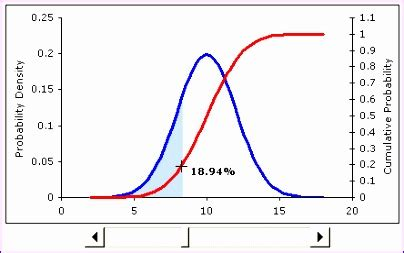 excel bell curve template exceltemplates exceltemplates