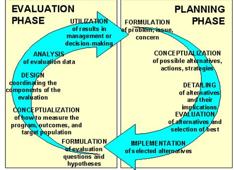 Social Research Methods  Knowledge Base  The Planning