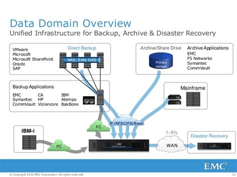 Transforming Backup and Recovery in VMware environments ...