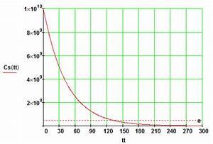 Halbwertszeit Cäsium 137 Berechnen : anwendungen mit exponentialfunktionen ~ Themetempest.com Abrechnung