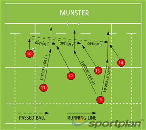 munster backs moves rugby drills rugby coaching sportplan