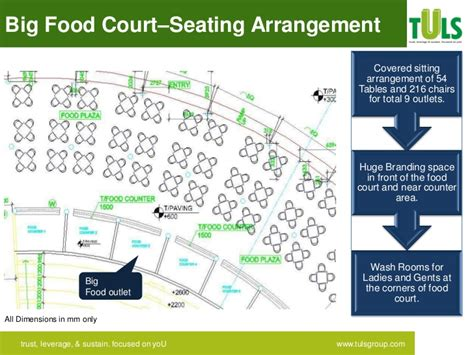 configuration cuisine global city food court configuration mapping from tuls