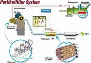 Additif Fap 308 : fap partikelfiltersystem ~ Medecine-chirurgie-esthetiques.com Avis de Voitures