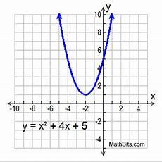Quadratic Equations With Complex Solutions  Mathbitsnotebook(a2  Ccss Math
