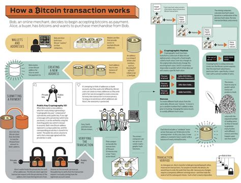 How many transactions can bitcoin process? The complete process flow - How a BITCOIN transaction works!!! — Steemit