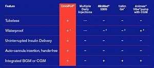 Omnipod Insulin Management System  U2013 Southeast Diabetes  Inc
