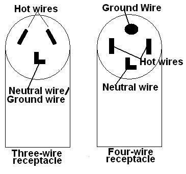3 wire dryer plug diagram bookmark about wiring diagram