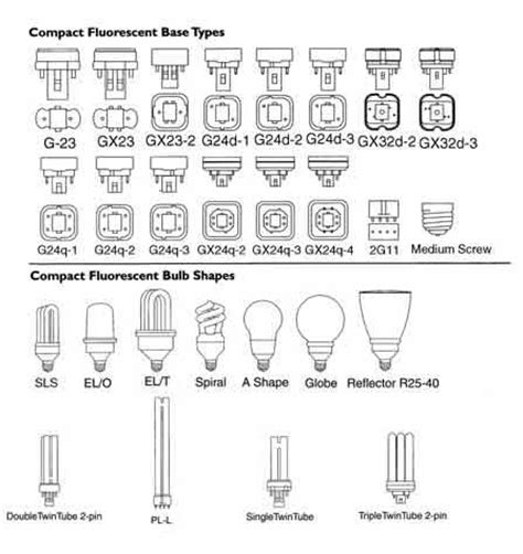 how to select your compact fluorescent bulb from