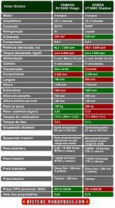 Ficha Tecnica Da Xlr 125 Honda