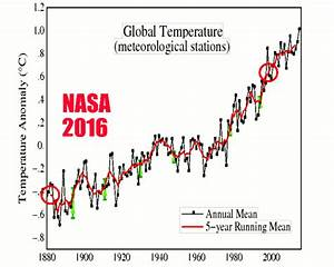 Analysis: NASA 'has doubled global warming by altering ...