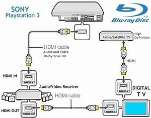 Hook Up Diagram Bluray  Hdtv  Hd Cable Tv Box  Playstation 3  Wii And Surround Sound Receiver