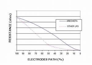 Rheostat-resistance-electrodes-path-graph