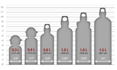 summer essential gear sigg design bottles