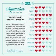 Zodiac Signs Compatibility And Communication Chart Capricorn Love Compatibility Capricorn Pinterest