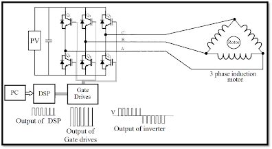 Three Phase Inverter Battery Less Solar Powered