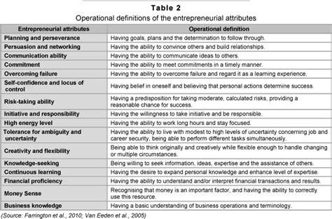questionnaire entrepreneurial survey attributes business definitions table demographic students 2001 information