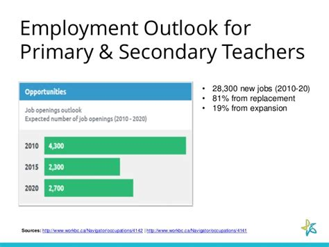 Related Keywords & Suggestions For Job Outlook For Teachers