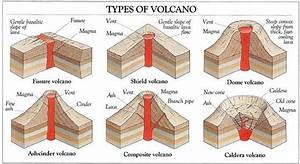 Types Of Volcano Diagram