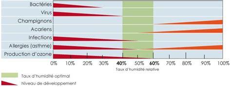 taux d humidit dans une chambre température et l humidité de l air dans la chambre de bébé