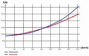 Kmh Berechnen : wie schnell kann ein f1 auto um eine kurve fahren forum ~ Themetempest.com Abrechnung