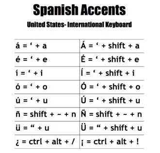 spanish letters on keyboard how to type accents srta riedel s class 24930 | screen shot 2016 08 14 at 1 25 30 am orig