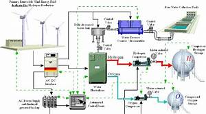 Global Flow Diagram For Hydrogen Production From Wind