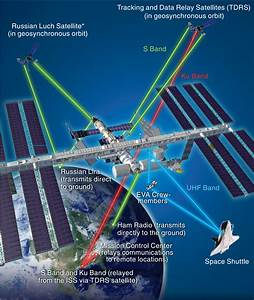 File:ISS Communication Systems.png - Wikimedia Commons