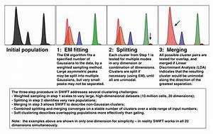 Flow Cytometry Data Analysis Methodologies