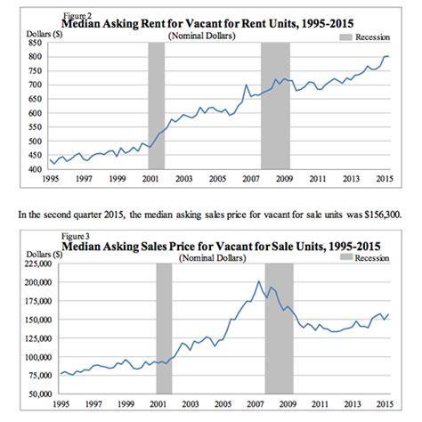 census bureau new york us rental market housing investors blackstone