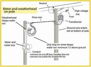 Meter And Weatherhead On Pole