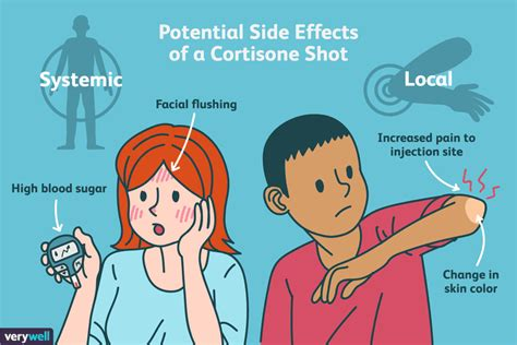 cortisone shots  inflammation benefits side effects