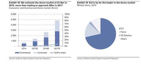 Charts Show GoPro Has a Shot at Dominating the Drone ...